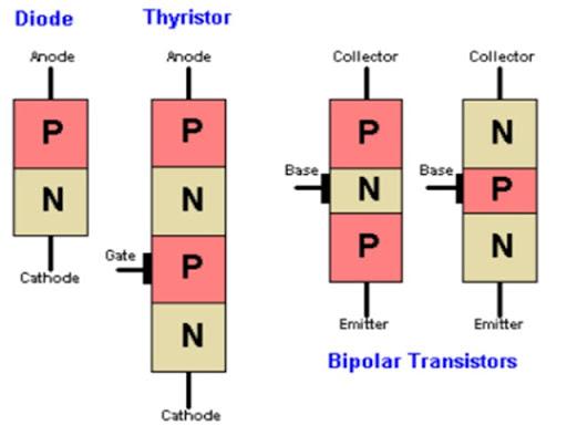 Phân biệt Tranzito và Thyristor